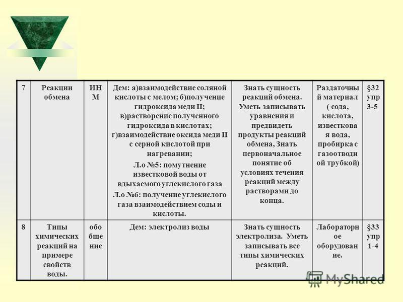 7Реакции обмена ИН М Дем: а)взаимодействие соляной кислоты с мелом; б)получение гидроксида меди II; в)растворение полученного гидроксида в кислотах; г)взаимодействие оксида меди II с серной кислотой при нагревании; Л.о 5: помутнение известковой воды
