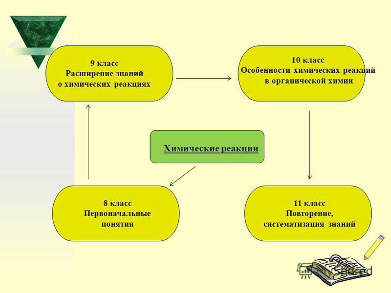 Химические реакции 8 класс Первоначальные понятия 9 класс Расширение знаний о химических реакциях 10 класс Особенности химических реакций в органической химии 11 класс Повторение, систематизация знаний