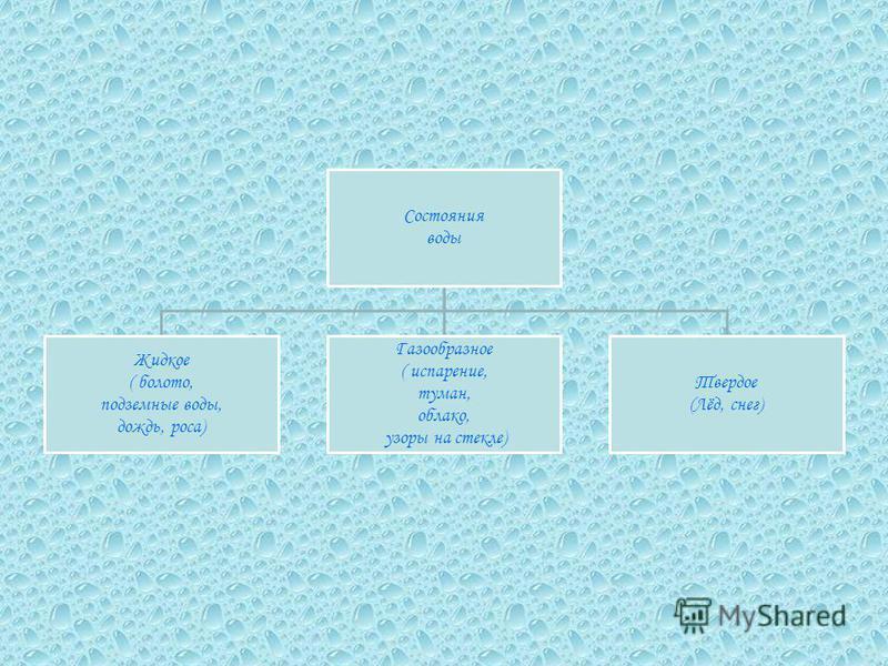 Круговорот воды в природе Ученицы 2Г класса Гимназии 64 Савиной Дарьи.