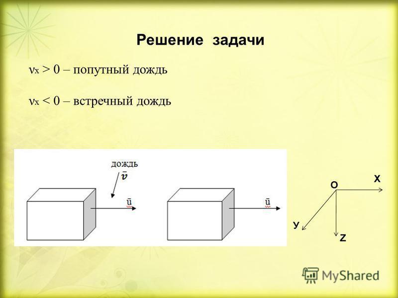 Решение задачи ν х > 0 – попутный дождь ν х < 0 – встречный дождь У Z X O