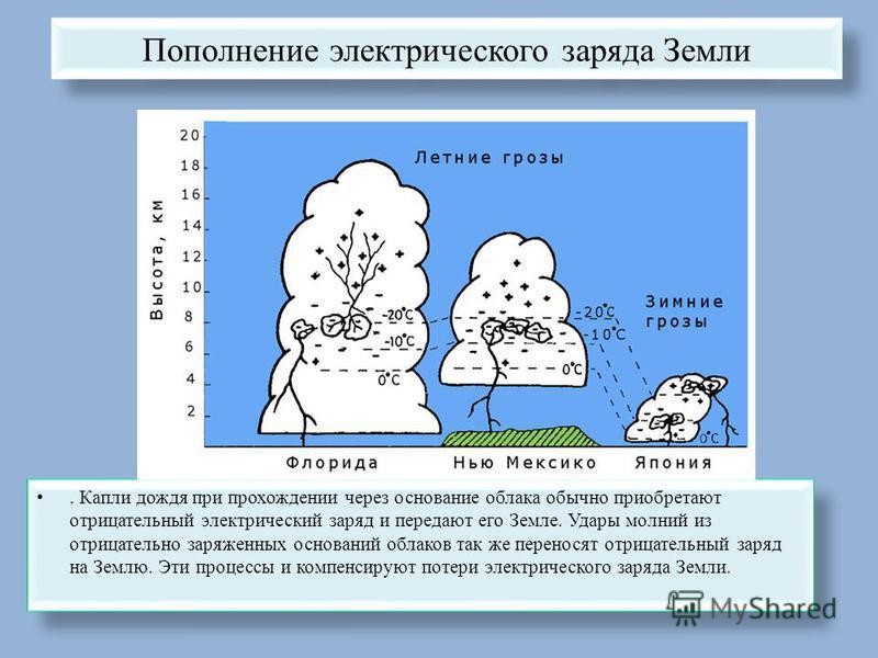 Пополнение электрического заряда Земли. Капли дождя при прохождении через основание облака обычно приобретают отрицательный электрический заряд и передают его Земле. Удары молний из отрицательно заряженных оснований облаков так же переносят отрицател