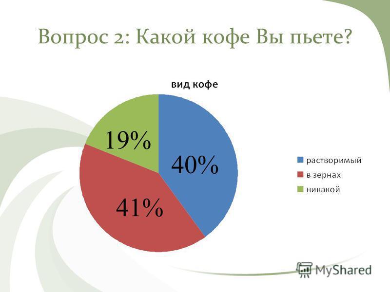 Вопрос 2: Какой кофе Вы пьете? 41% 19% 40%