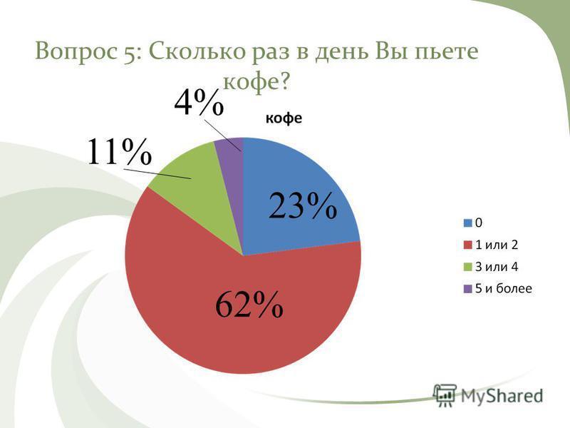 Вопрос 5: Сколько раз в день Вы пьете кофе? 62% 11% 4% 23%