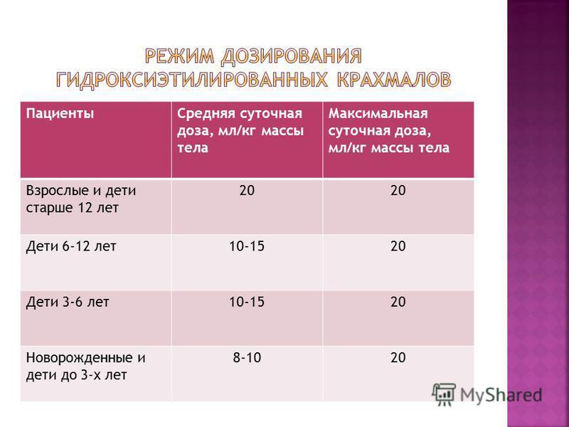 Пациенты Средняя суточная доза, мл/кг массы тела Максимальная суточная доза, мл/кг массы тела Взрослые и дети старше 12 лет 20 Дети 6-12 лет 10-1520 Дети 3-6 лет 10-1520 Новорожденные и дети до 3-х лет 8-1020