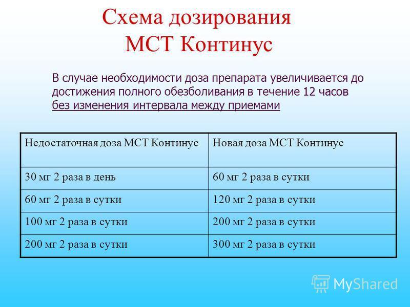 Схема дозирования МСТ Континус 12 часов В случае необходимости доза препарата увеличивается до достижения полного обезболивания в течение 12 часов без изменения интервала между приемами Недостаточная доза МСТ Континус Новая доза МСТ Континус 30 мг 2