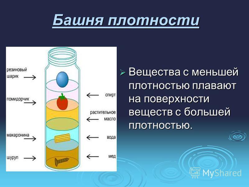 Башня плотности Вещества с меньшей плотностью плавают на поверхности веществ с большей плотностью. Вещества с меньшей плотностью плавают на поверхности веществ с большей плотностью.