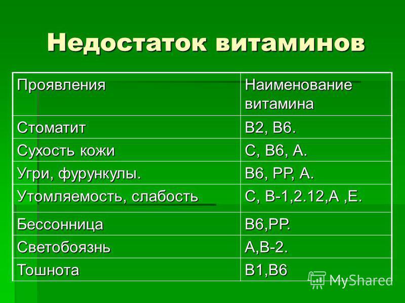 Недостаток витаминов Проявления Наименование витамина Стоматит В2, В6. Сухость кожи С, В6, А. Угри, фурункулы. В6, РР, А. Утомляемость, слабость С, В-1,2.12,А,Е. БессонницаВ6,РР. СветобоязньА,В-2. ТошнотаВ1,В6