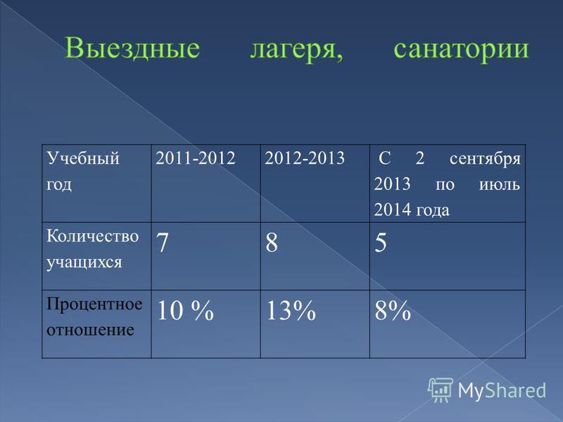 Учебный год 2011-20122012-2013 С 2 сентября 2013 по июль 2014 года Количество учащихся 785 Процентное отношение 10 %13%8%