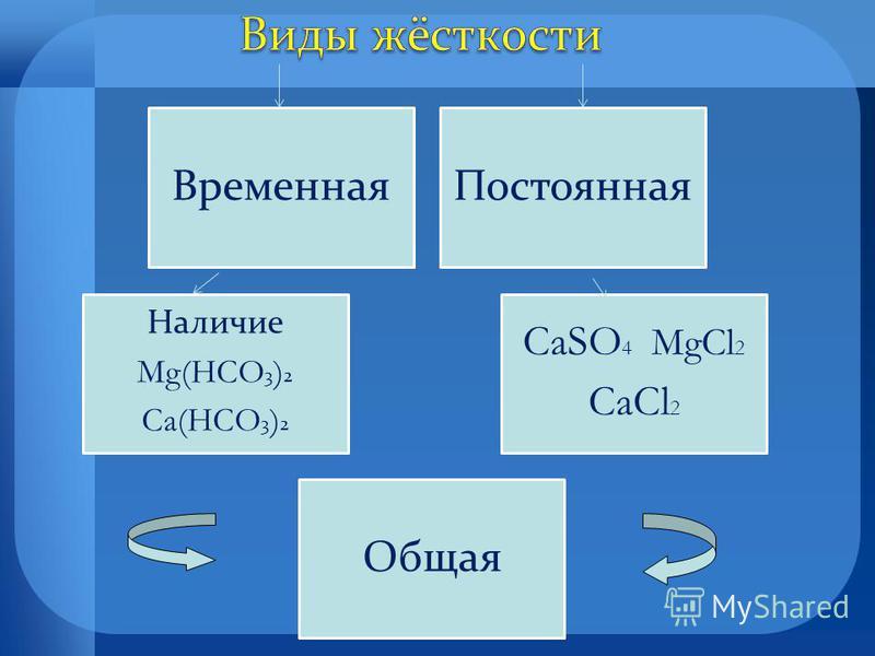 Временная Постоянная Наличие Mg(HCO 3 ) 2 Ca(HCO 3 ) 2 CaSO 4 MgCl 2 CaCl 2 Общая