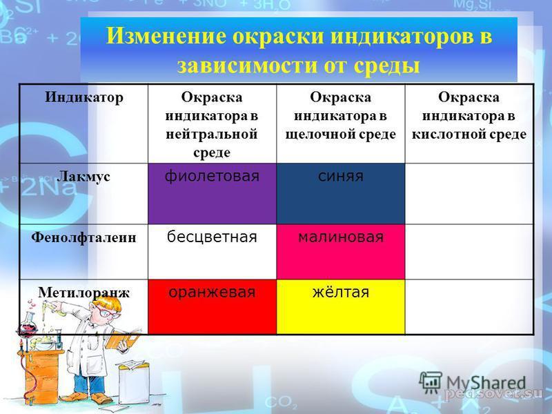 Индикатор Окраска индикатора в нейтральной среде Окраска индикатора в щелочной среде Окраска индикатора в кислотной среде Лакмус фиолетовая синяя Фенолфталеин бесцветная малиновая Метилоранж оранжевая жёлтая Изменение окраски индикаторов в зависимост