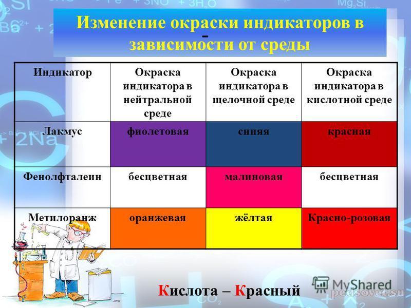 Индикатор Окраска индикатора в нейтральной среде Окраска индикатора в щелочной среде Окраска индикатора в кислотной среде Лакмусфиолетовая синяякрасная Фенолфталеинбесцветная малиноваябесцветная Метилоранжоранжевая жёлтая Красно-розовая Изменение окр
