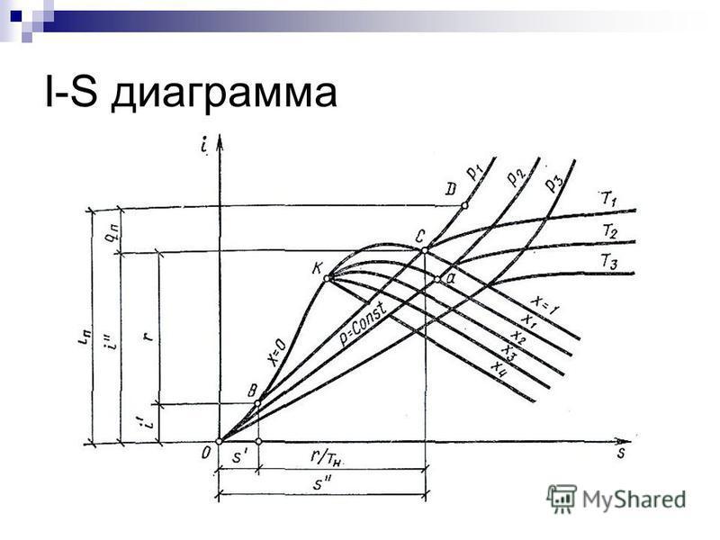 I-S диаграмма
