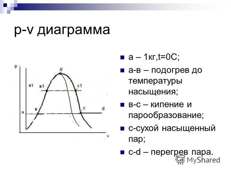 p-v диаграмма a – 1 кг,t=0С; a-в – подогрев до температуры насыщения; в-с – кипение и парообразование; с-сухой насыщенный пар; c-d – перегрев пара.