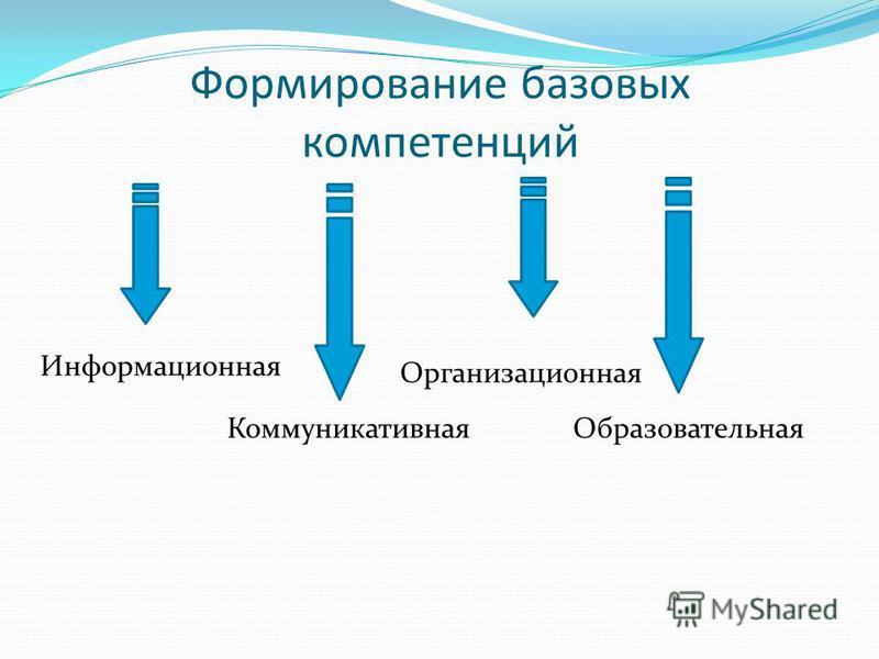 Формирование базовых компетенций Информационная Коммуникативная Организационная Образовательная