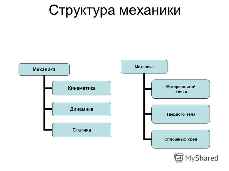 Структура механики Механика Кинематика Динамика Статика Механика Материальной точки Твёрдого тела Сплошных сред