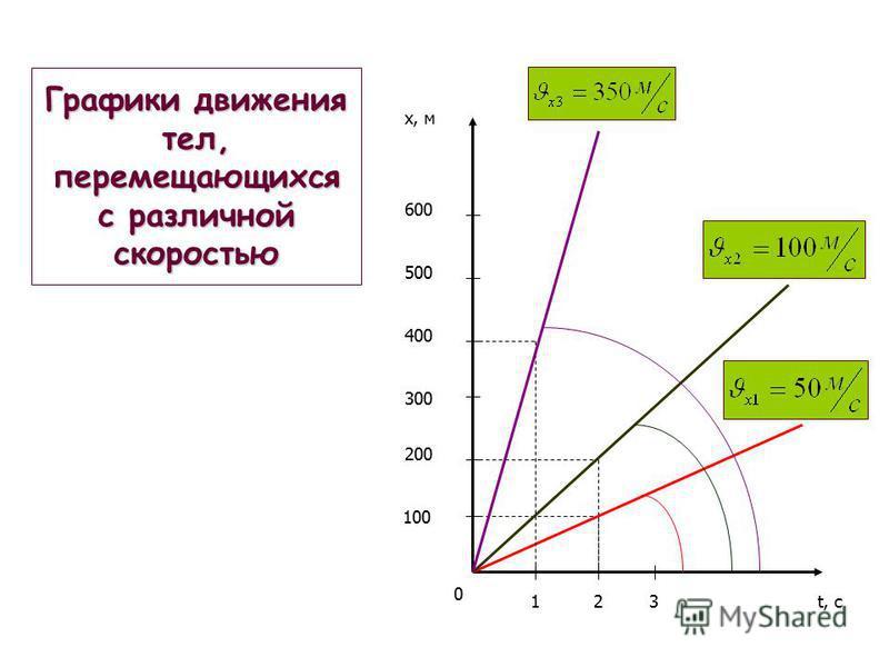 Графики движения тел, перемещающихся с различной скоростью 0 123t, с 100 200 300 400 500 600 x, м