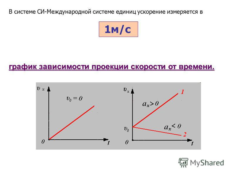 график зависимости проекции скорости от времени. 1 м/с В системе СИ-Международной системе единиц ускорение измеряется в