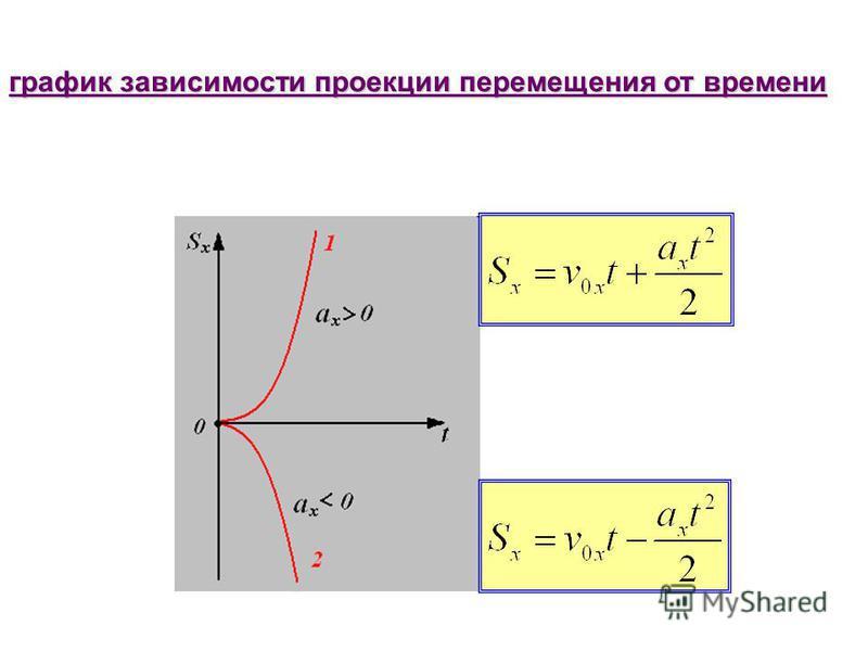 график зависимости проекции перемещения от времени