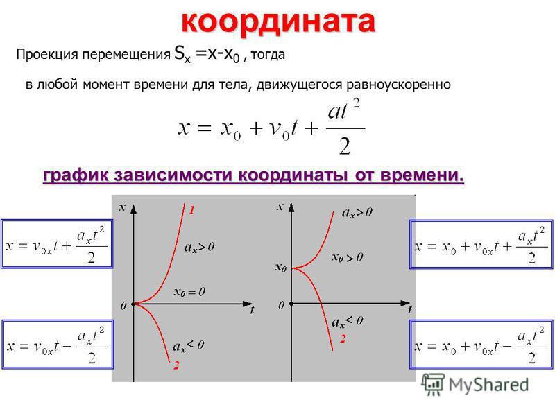 координата график зависимости координаты от времени. в любой момент времени для тела, движущегося равноускоренно Проекция перемещения S x =х-х 0, тогда