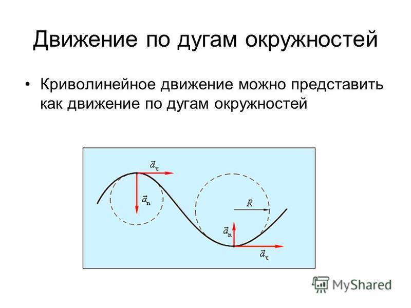 Движение по дугам окружностей Криволинейное движение можно представить как движение по дугам окружностей