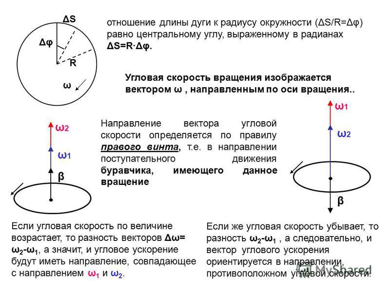 ω2ω2 ω1ω1 β ω1ω1 ω2ω2 β отношение длины дуги к радиусу окружности (ΔS/R=Δφ) равно центральному углу, выраженному в радианах ΔS=R·Δφ. ω R Δφ ΔSΔS Угловая скорость вращения изображается вектором ω, направленным по оси вращения.. Направление вектора угл