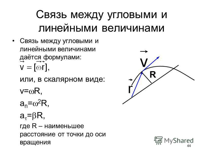 Как связаны между собой линейные и угловые скорости и ускорения