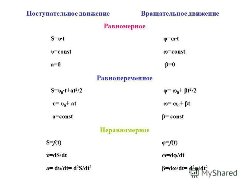 Поступательное движение Вращательное движение Равномерное S=υ·t φ=ω·t υ=const ω=const a=0 β=0 Равнопеременное S=υ 0 ·t+at 2 /2 φ= ω 0 + βt 2 /2 υ= υ 0 + at ω= ω 0 + βt a=const β= const Неравномерное S=f(t) φ=f(t) υ=dS/dt ω=dφ/dt a= dυ/dt= d 2 S/dt 2