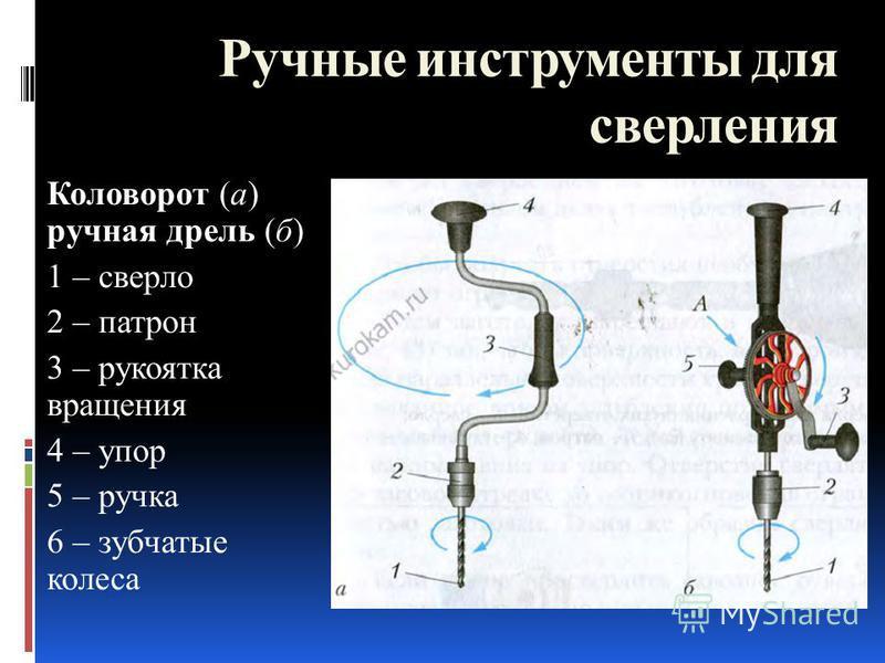 Коловорот (а) ручная дрель (б) 1 – сверло 2 – патрон 3 – рукоятка вращения 4 – упор 5 – ручка 6 – зубчатые колеса Ручные инструменты для сверления