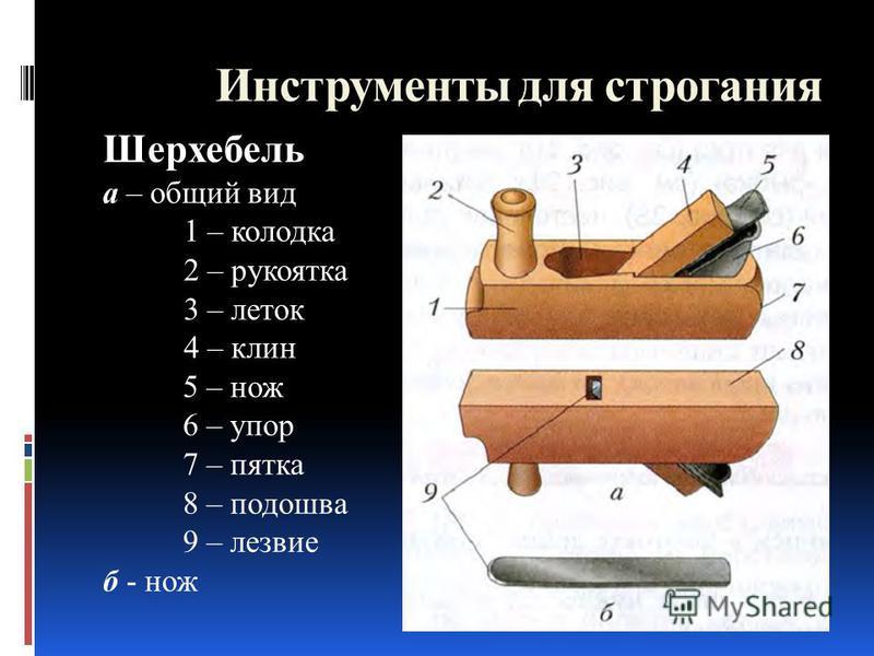 Шерхебель а – общий вид 1 – колодка 2 – рукоятка 3 – леток 4 – клин 5 – нож 6 – упор 7 – пятка 8 – подошва 9 – лезвие б - нож Инструменты для строгания