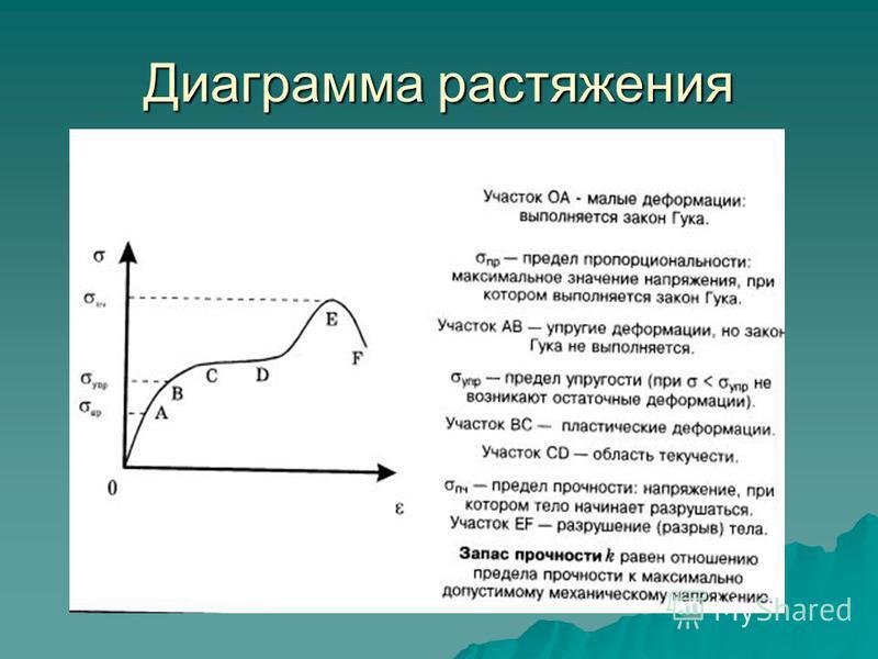 Диаграмма растяжения