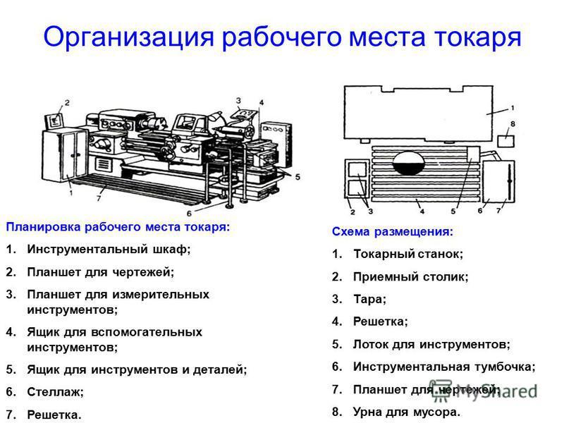 Организация рабочего места токаря Планировка рабочего места токаря: 1. Инструментальный шкаф; 2. Планшет для чертежей; 3. Планшет для измерительных инструментов; 4. Ящик для вспомогательных инструментов; 5. Ящик для инструментов и деталей; 6.Стеллаж;