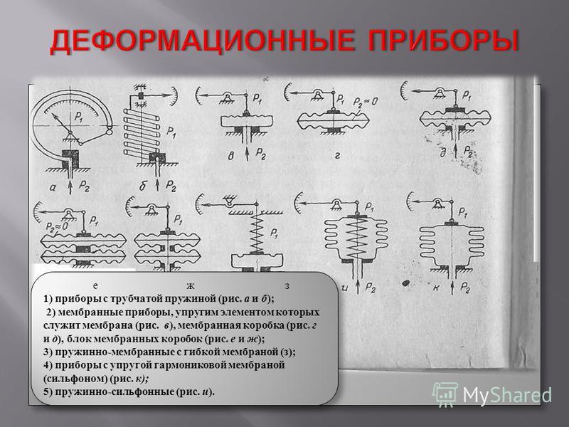 е ж з 1) приборы с трубчатой пружиной (рис. а и б ); 2) мембранные приборы, упругим элементом которых служит мембрана (рис. в ), мембранная коробка (рис. г и д ), блок мембранных коробок (рис. е и ж ); 3) пружинно-мембранные с гибкой мембраной (з); 4