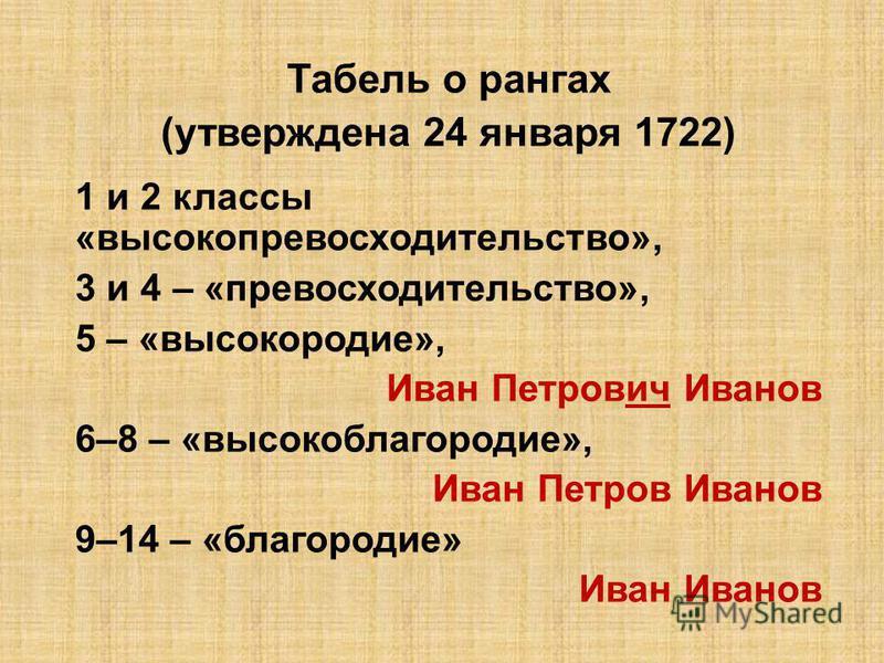 Табель о рангах (утверждена 24 января 1722) 1 и 2 классы «высокопревосходительство», 3 и 4 – «превосходительство», 5 – «высокородие», Иван Петрович Иванов 6–8 – «высокоблагородие», Иван Петров Иванов 9–14 – «благородие» Иван Иванов