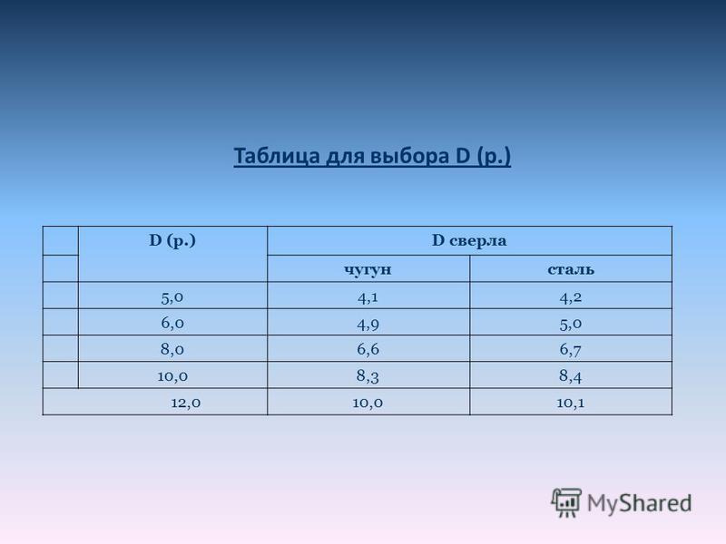 Таблица для выбора D (р.) D (р.)D сверла чугун сталь 5,04,14,2 6,04,95,0 8,06,66,7 10,08,38,4 12,010,010,1