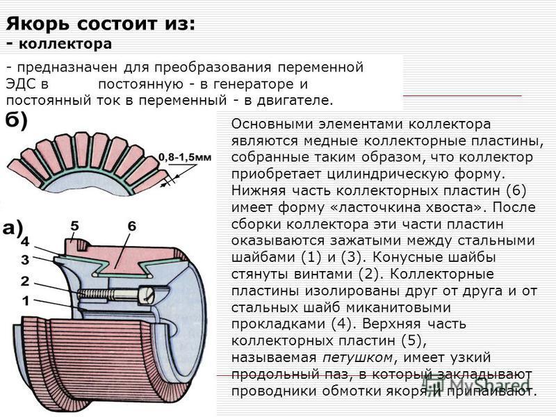 Якорь состоит из: - коллектора - сердечника якоря - обмотки якоря - предназначен для преобразования переменной ЭДС в постоянную - в генераторе и постоянный ток в переменный - в двигателе. Основными элементами коллектора являются медные коллекторные п