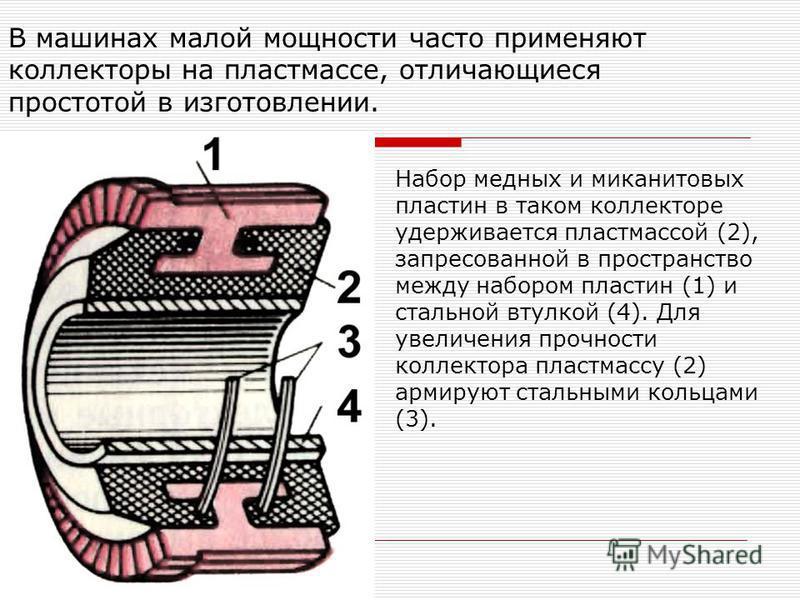 В машинах малой мощности часто применяют коллекторы на пластмассе, отличающиеся простотой в изготовлении. Набор медных и миканитовых пластин в таком коллекторе удерживается пластмассой (2), запрессованной в пространство между набором пластин (1) и ст