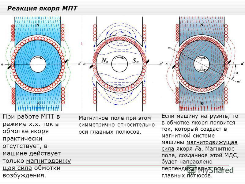 При работе МПТ в режиме х.х. ток в обмотке якоря практически отсутствует, в машине действует только магнитодвижущая сила обмотки возбуждения. Магнитное поле при этом симметрично относительно оси главных полюсов. Если машину нагрузить, то в обмотке як