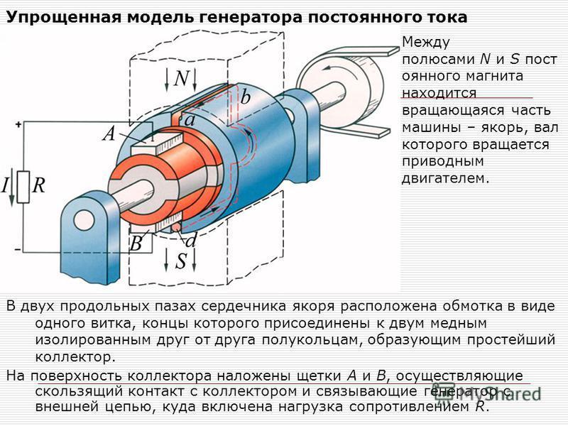 Упрощенная модель генератора постоянного тока В двух продольных пазах сердечника якоря расположена обмотка в виде одного витка, концы которого присоединены к двум медным изолированным друг от друга полукольцам, образующим простейший коллектор. На пов