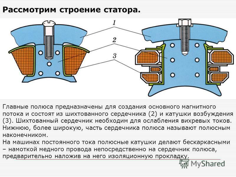 Рассмотрим строение статора. Главные полюса предназначены для создания основного магнитного потока и состоят из шихтованного сердечника (2) и катушки возбуждения (3). Шихтованный сердечник необходим для ослабления вихревых токов. Нижнюю, более широку