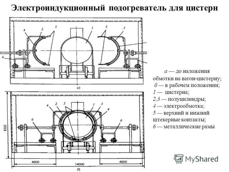 Электроиндукционный подогреватель для цистерн а до наложения обмотки на вагон-цистерну; б в рабочем положении; 1 цистерна; 2,3 полуцилиндры; 4 электрообмотка; 5 верхний и нижний штекерные контакты; 6 металлические рамы