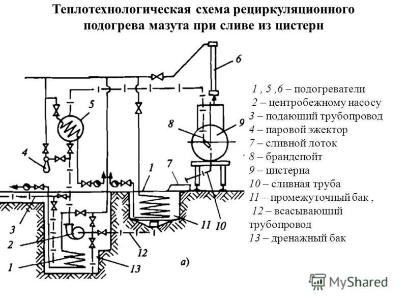 Теплотехнологическая схема рециркуляционного подогрева мазута при сливе из цистерн 1, 5,6 – подогреватели 2 – центробежному насосу 3 – подающий трубопровод 4 – паровой эжектор 7 – сливной лоток 8 – брандспойт 9 – цистерна 10 – сливная труба 11 – пром