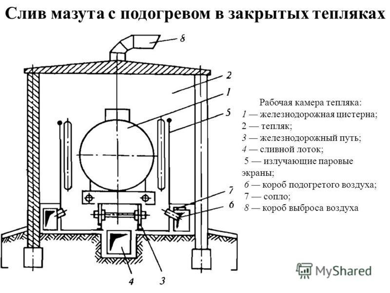 Рабочая камера тепляка: 1 железнодорожная цистерна; 2 тепляк; 3 железнодорожный путь; 4 сливной лоток; 5 излучающие паровые экраны; 6 короб подогретого воздуха; 7 сопло; 8 короб выброса воздуха Слив мазута с подогревом в закрытых тепляках
