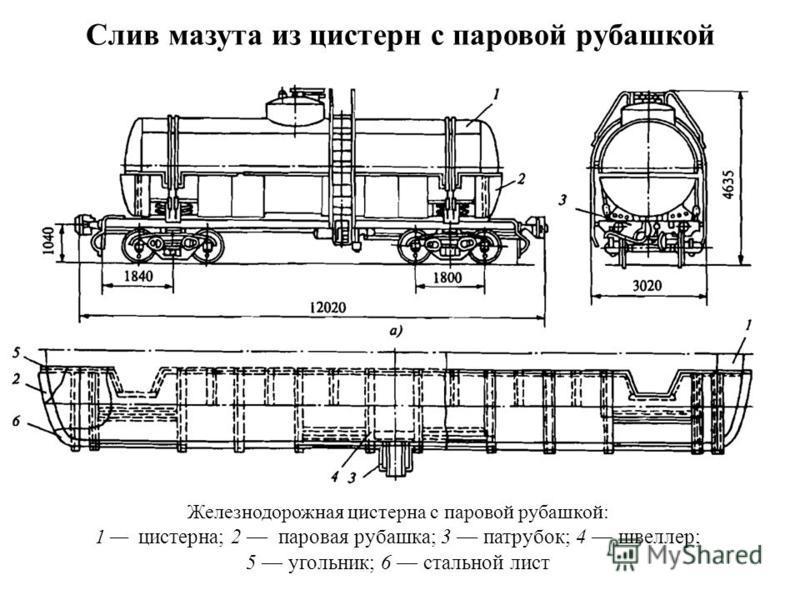 Слив мазута из цистерн с паровой рубашкой Железнодорожная цистерна с паровой рубашкой: 1 цистерна; 2 паровая рубашка; 3 патрубок; 4 швеллер; 5 угольник; 6 стальной лист