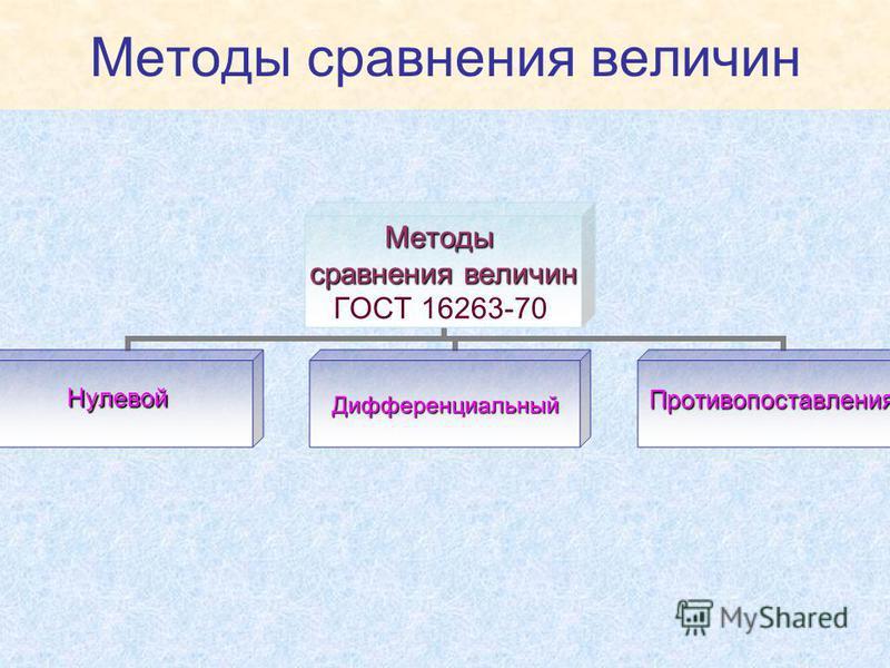 Методы сравнения величин Методы сравнения величин ГОСТ 16263-70 Нулевой ДифференциальныйПротивопоставления