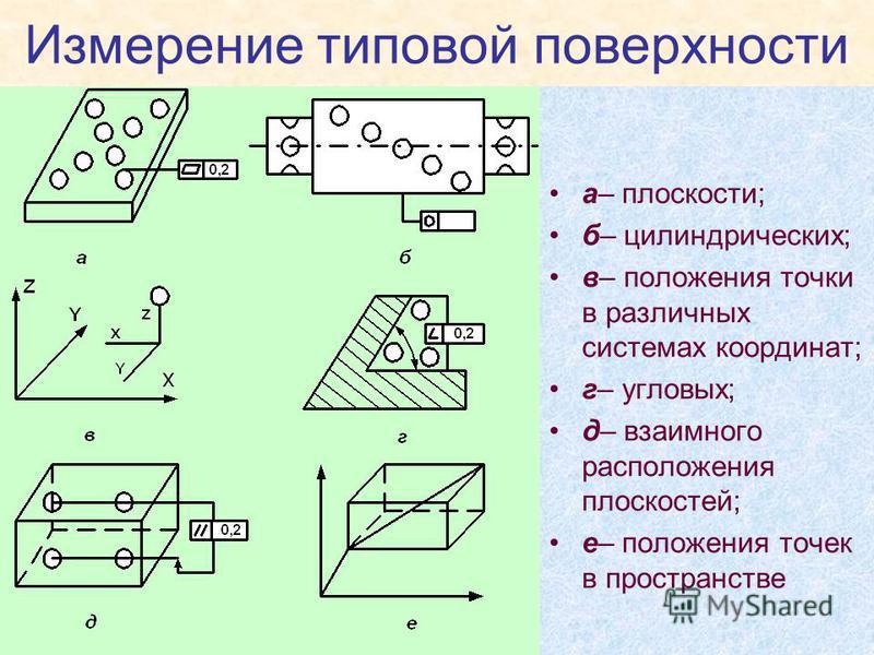 Измерение типовой поверхности а– плоскости; б– цилиндрических; в– положения точки в различных системах координат; г– угловых; д– взаимного расположения плоскостей; е– положения точек в пространстве