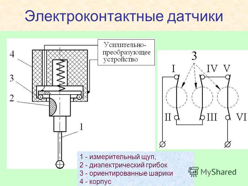 Электроконтактные датчики 1 - измерительный щуп, 2 - диэлектрический грибок 3 - ориентированные шарики 4 - корпус