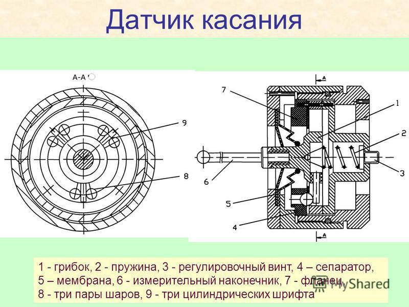 Датчик касания 1 - грибок, 2 - пружина, 3 - регулировочный винт, 4 – сепаратор, 5 – мембрана, 6 - измерительный наконечник, 7 - фланец, 8 - три пары шаров, 9 - три цилиндрических шрифта