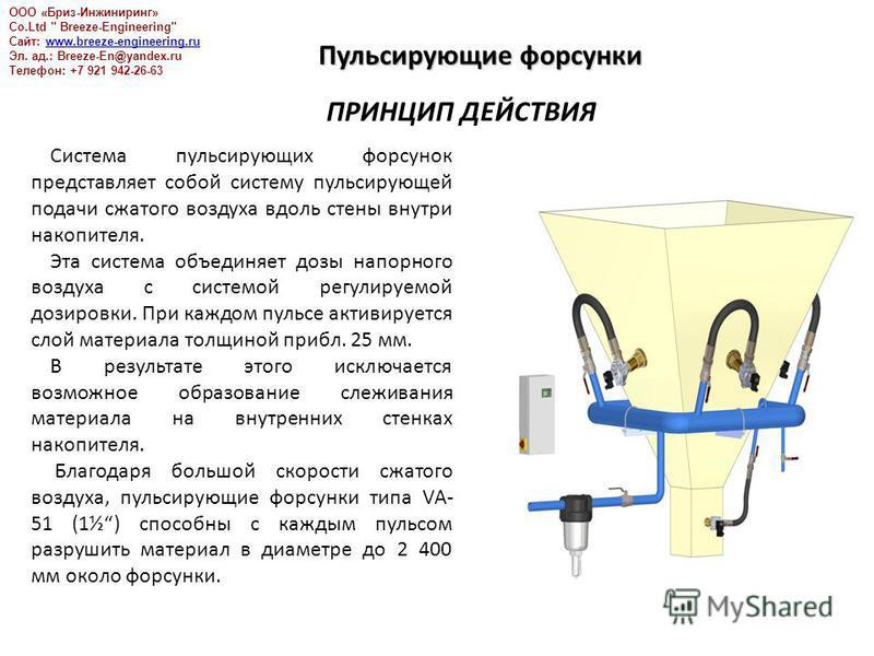 Пульсирующие форсунки ПРИНЦИП ДЕЙСТВИЯ Система пульсирующих форсунок представляет собой систему пульсирующей подачи сжатого воздуха вдоль стены внутри накопителя. Эта система объединяет дозы напорного воздуха с системой регулируемой дозировки. При ка