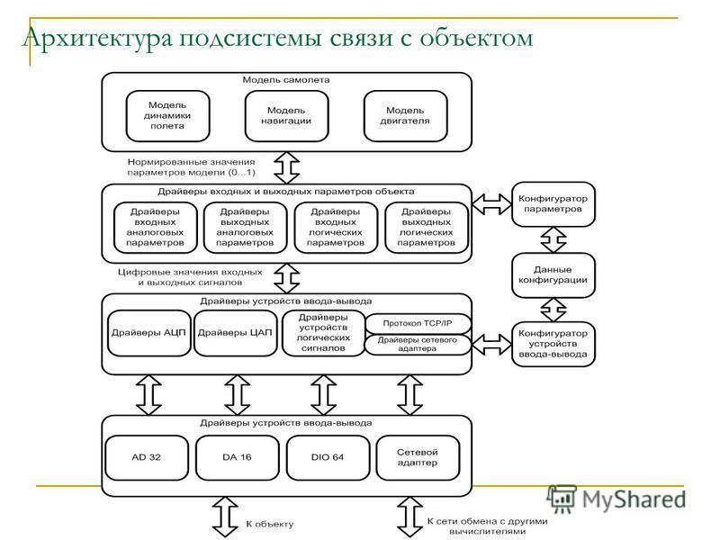 Архитектура подсистемы связи с объектом
