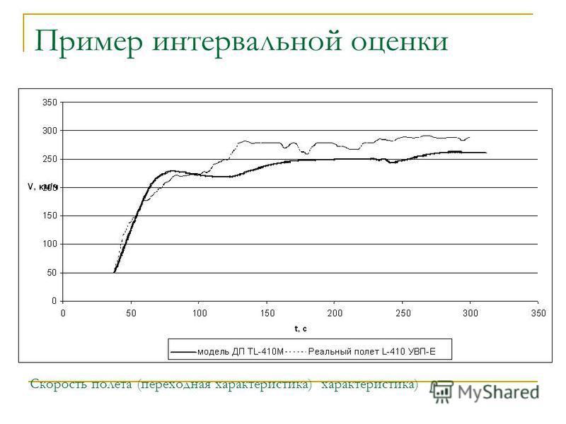 Пример интервальной оценки Скорость полета (переходная характеристика) характеристика)